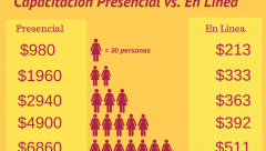 Capacitación Presencial vs En Línea