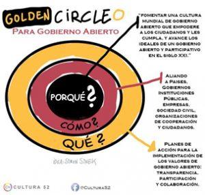 Circulo Oro GA