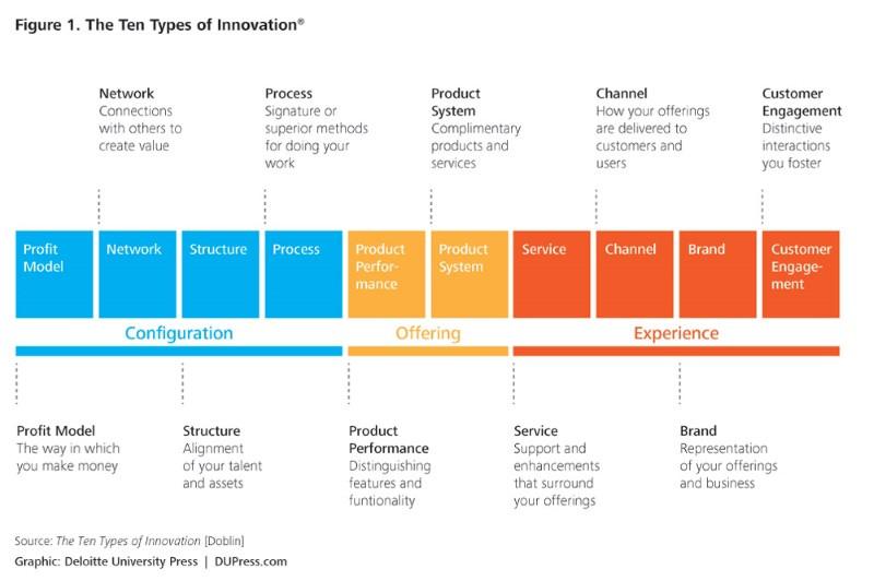 Tipos de Innovació